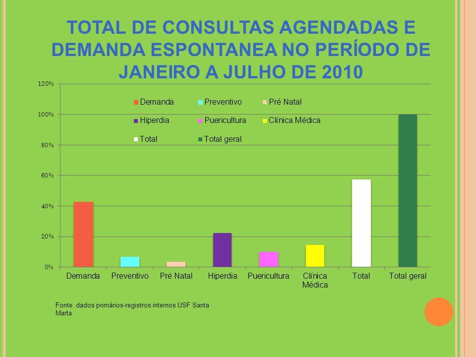 TOTAL DE CONSULTAS AGENDADAS E DEMANDA ESPONTANEA NO PERÍODO DE JANEIRO A JULHO DE 2010