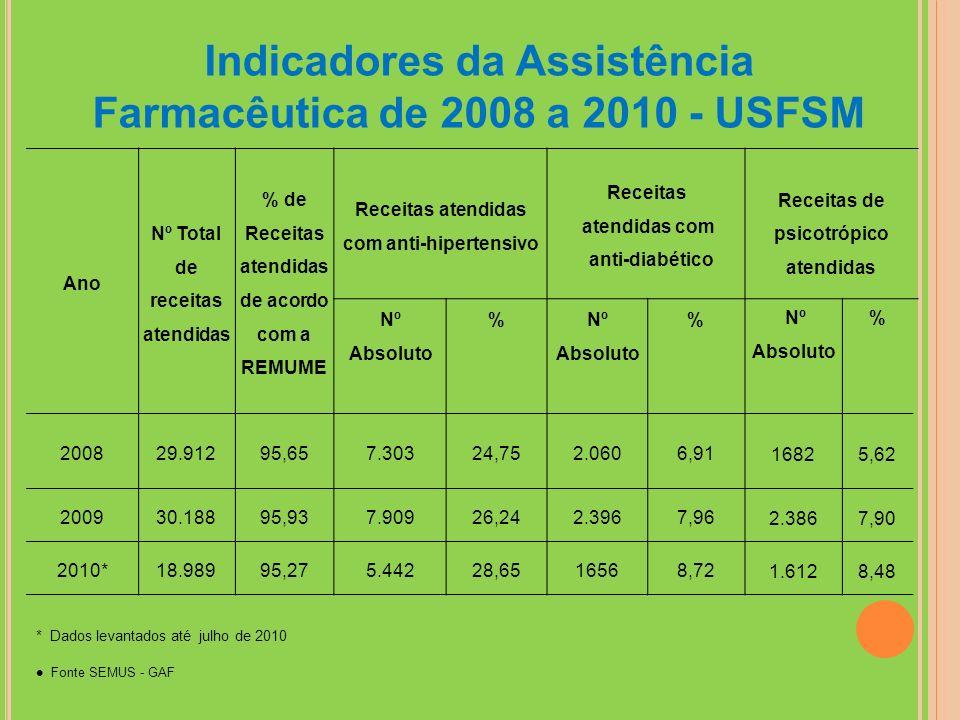 Indicadores da Assistência Farmacêutica de 2008 a 2010 - USFSM