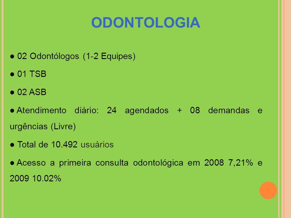 ODONTOLOGIA 02 Odontólogos (1-2 Equipes) 01 TSB 02 ASB
