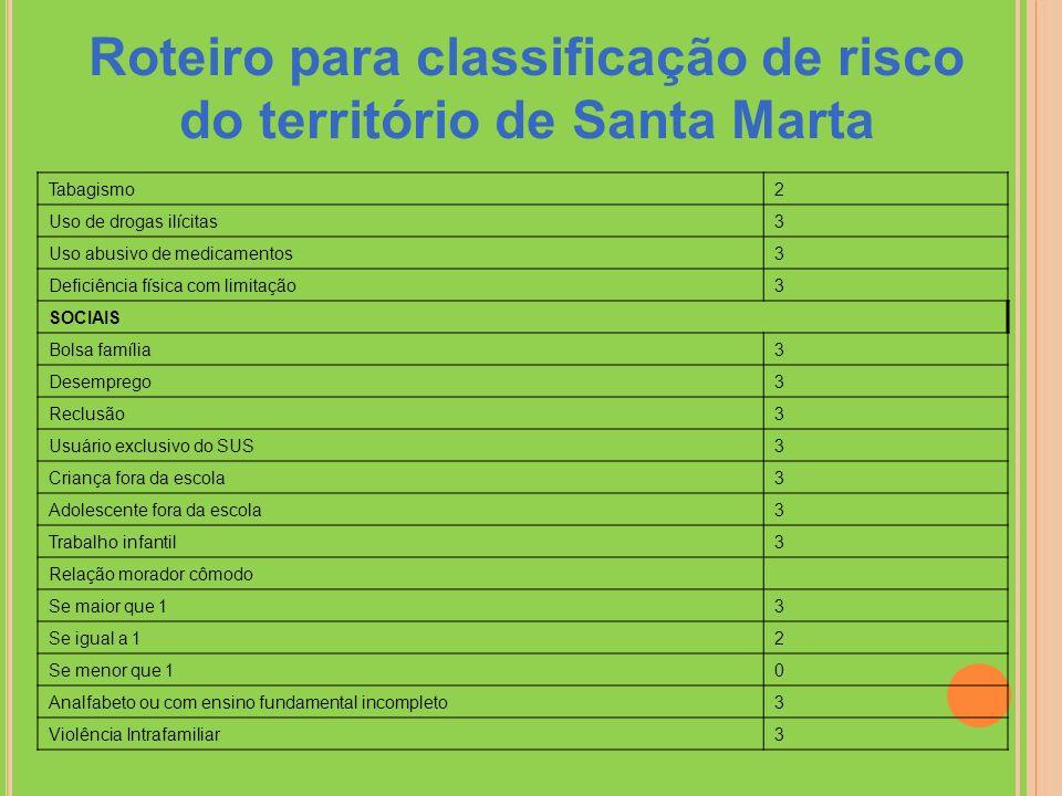 Roteiro para classificação de risco do território de Santa Marta