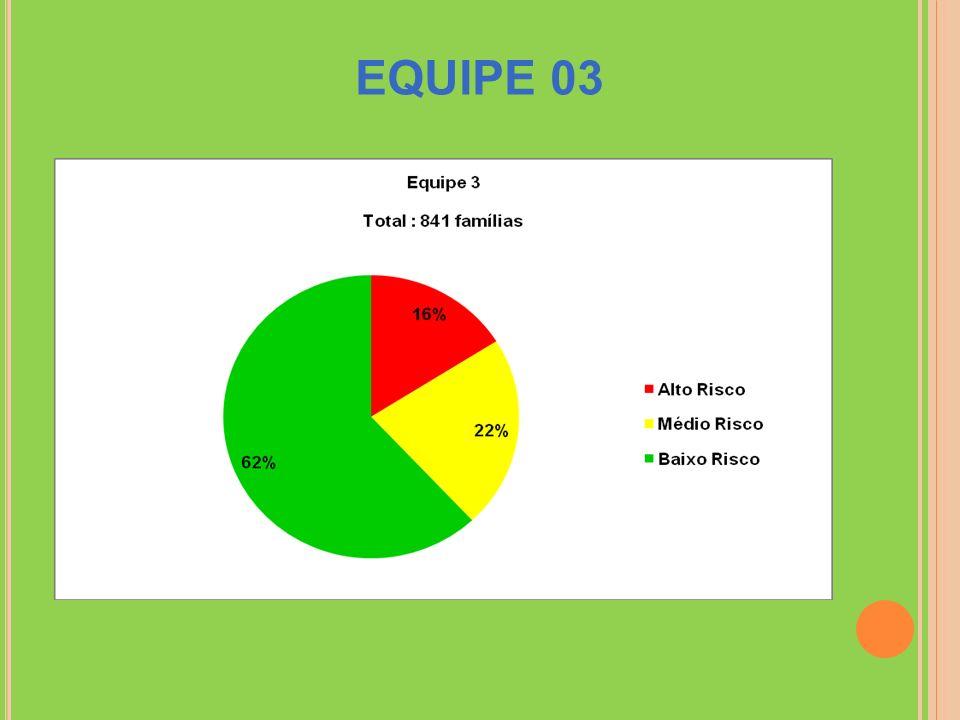EQUIPE 03