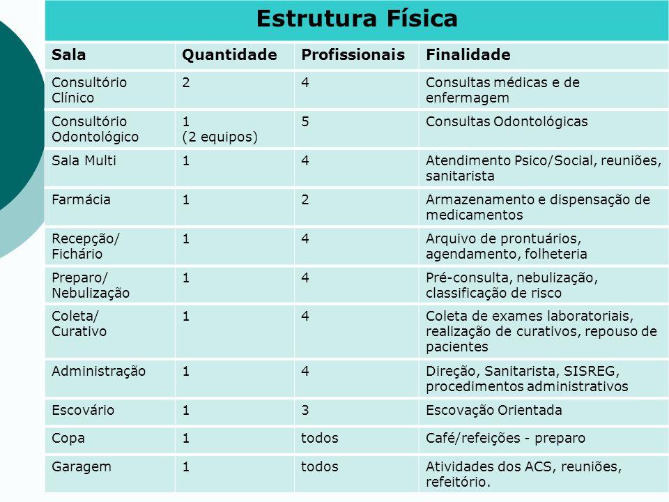 Estrutura Física Sala Quantidade Profissionais Finalidade
