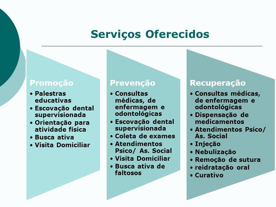 Serviços Oferecidos Promoção Prevenção Recuperação