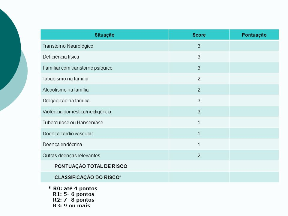Situação Score. Pontuação. Transtorno Neurológico. 3. Deficiência física. Familiar com transtorno psíquico.