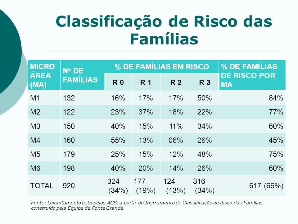 Classificação de Risco das Famílias