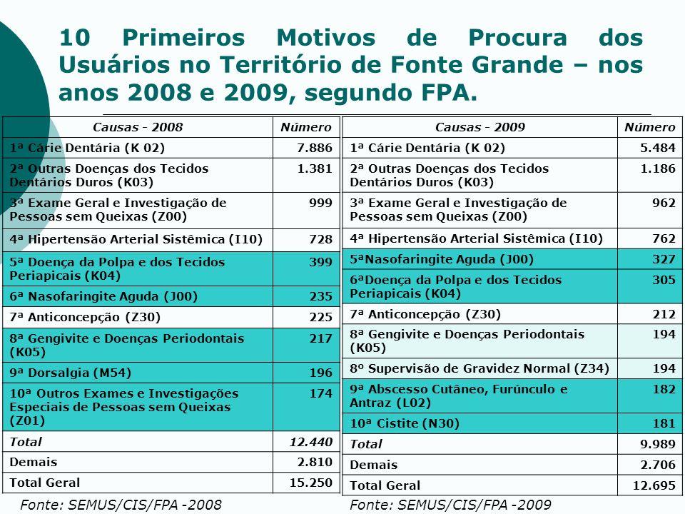 10 Primeiros Motivos de Procura dos Usuários no Território de Fonte Grande – nos anos 2008 e 2009, segundo FPA.