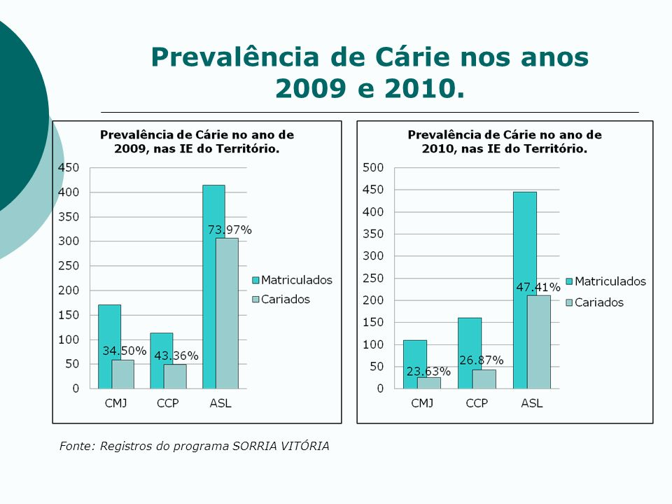 Prevalência de Cárie nos anos 2009 e 2010.