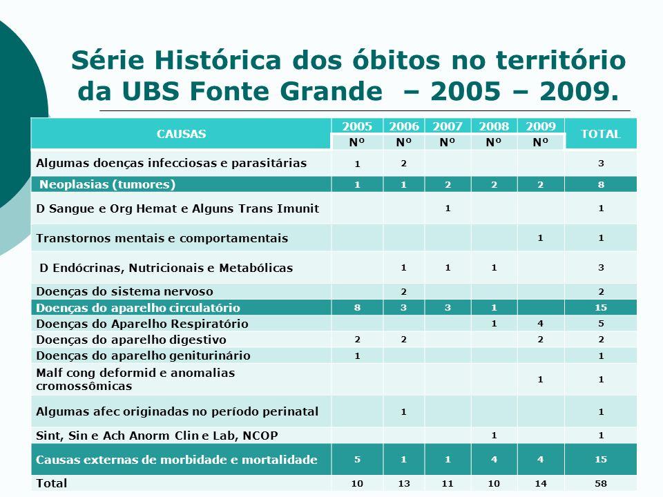 Série Histórica dos óbitos no território da UBS Fonte Grande – 2005 – 2009.