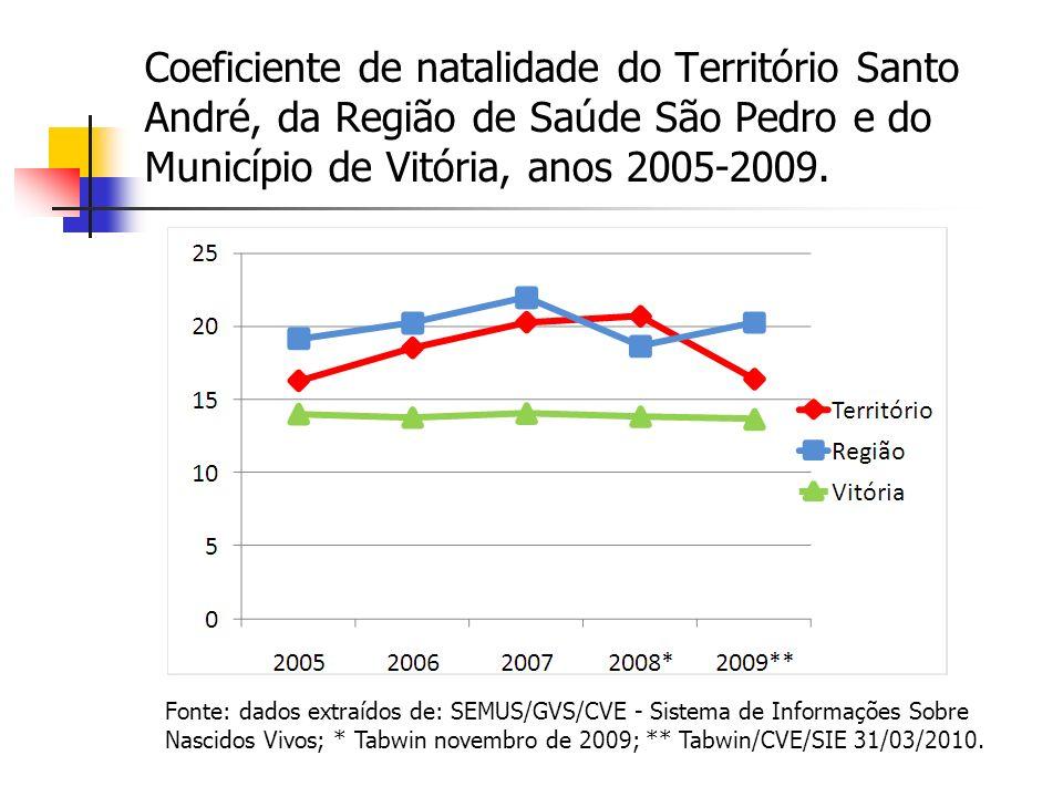 Coeficiente de natalidade do Território Santo André, da Região de Saúde São Pedro e do Município de Vitória, anos 2005-2009.