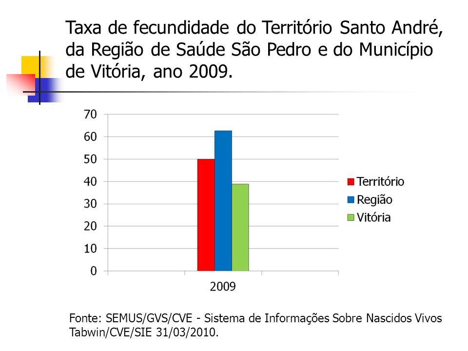 Taxa de fecundidade do Território Santo André, da Região de Saúde São Pedro e do Município de Vitória, ano 2009.