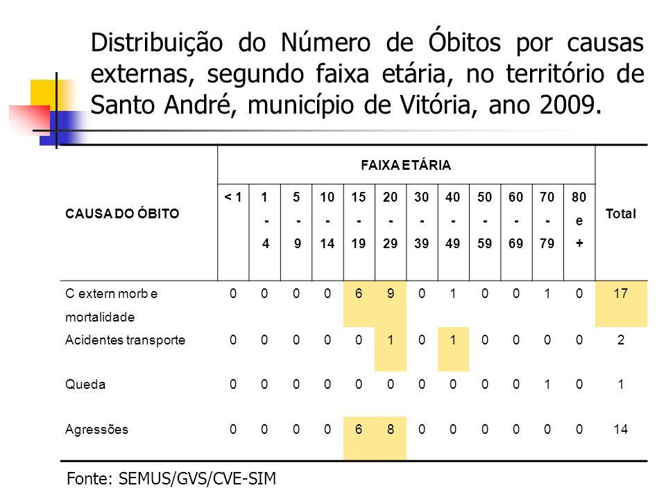 Distribuição do Número de Óbitos por causas externas, segundo faixa etária, no território de Santo André, município de Vitória, ano 2009.