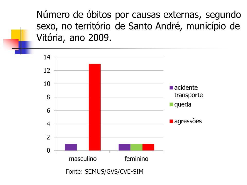 Número de óbitos por causas externas, segundo sexo, no território de Santo André, município de Vitória, ano 2009.