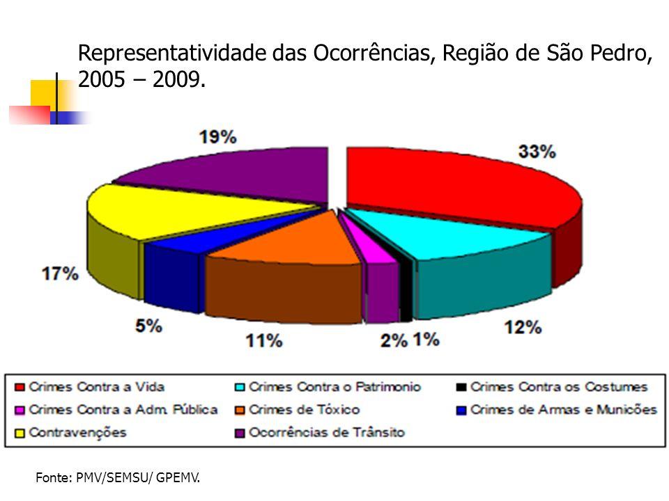 Representatividade das Ocorrências, Região de São Pedro, 2005 – 2009.