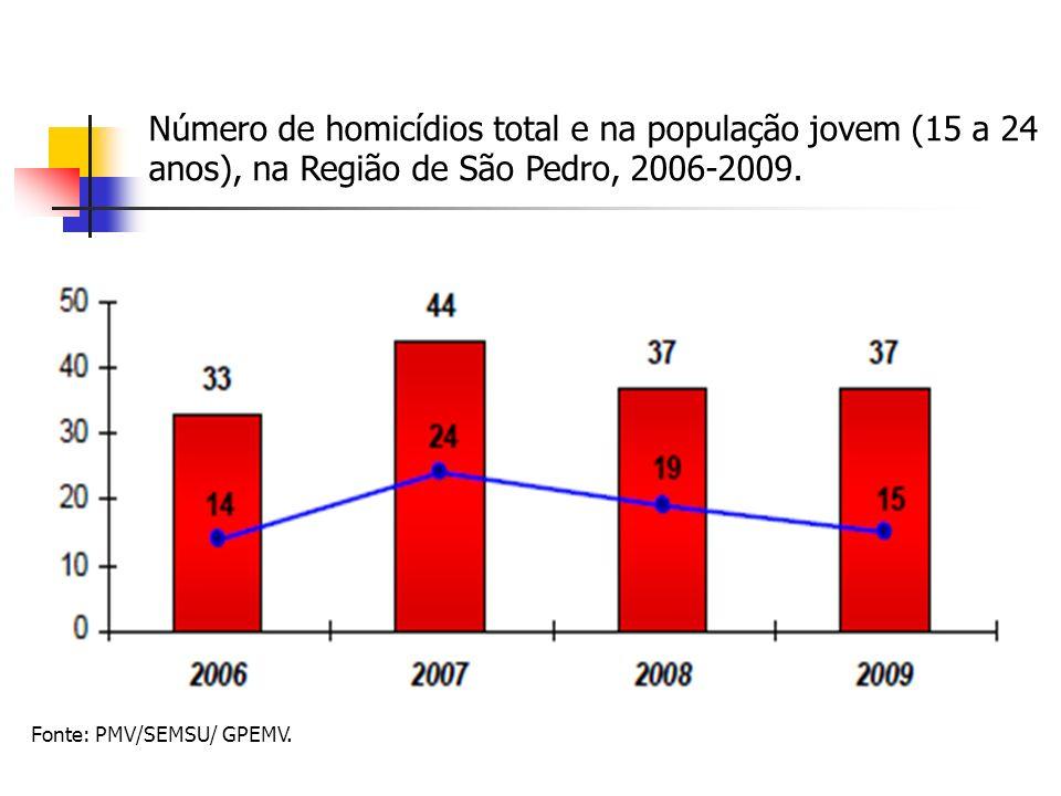 Número de homicídios total e na população jovem (15 a 24 anos), na Região de São Pedro, 2006-2009.