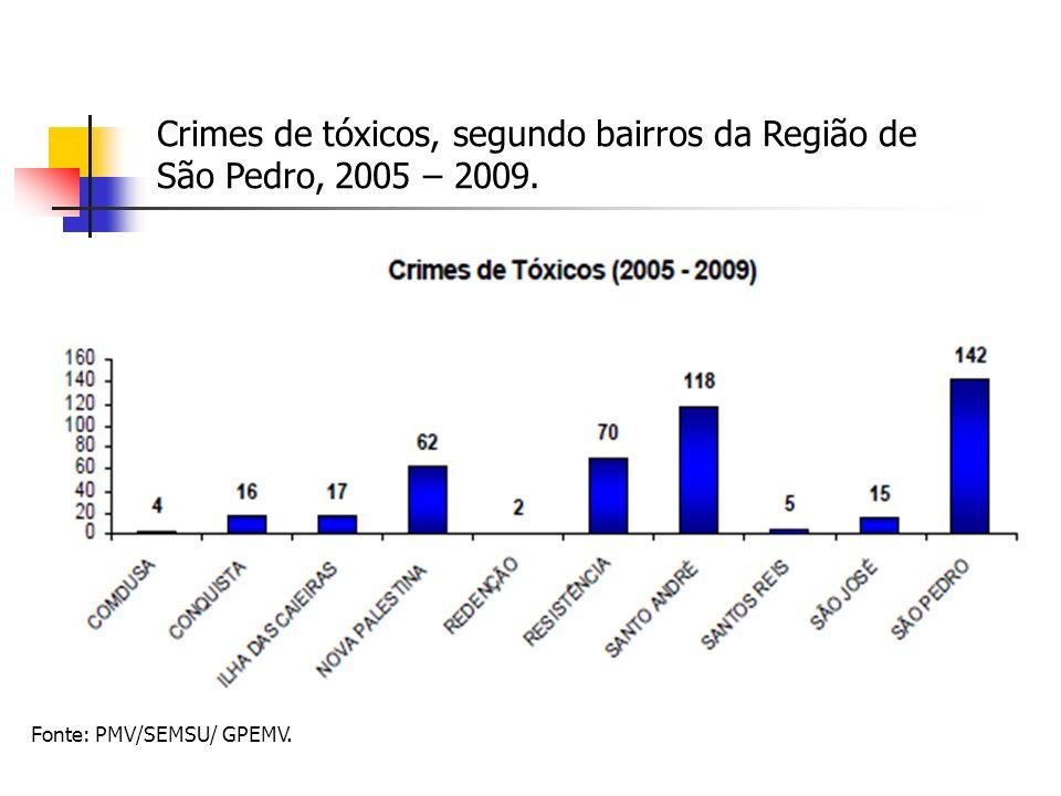 Crimes de tóxicos, segundo bairros da Região de São Pedro, 2005 – 2009.