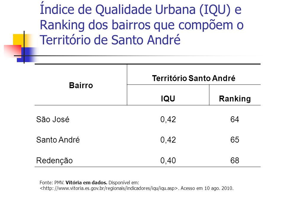 Território Santo André