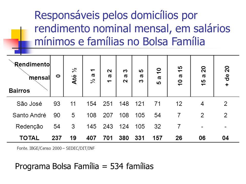 Responsáveis pelos domicílios por rendimento nominal mensal, em salários mínimos e famílias no Bolsa Família