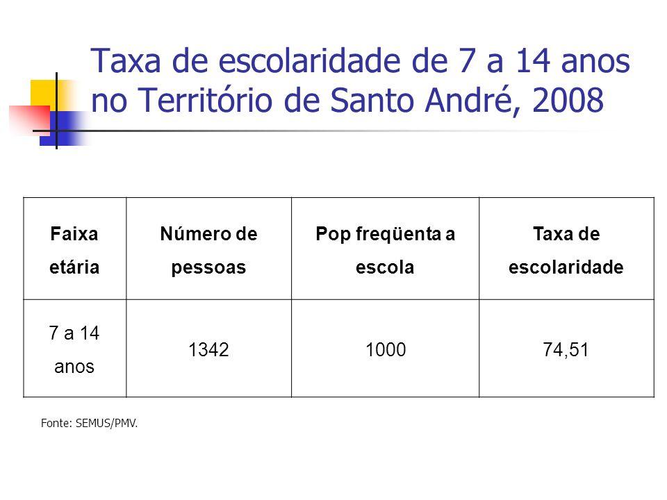 Taxa de escolaridade de 7 a 14 anos no Território de Santo André, 2008