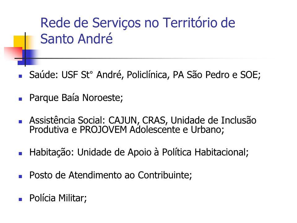 Rede de Serviços no Território de Santo André