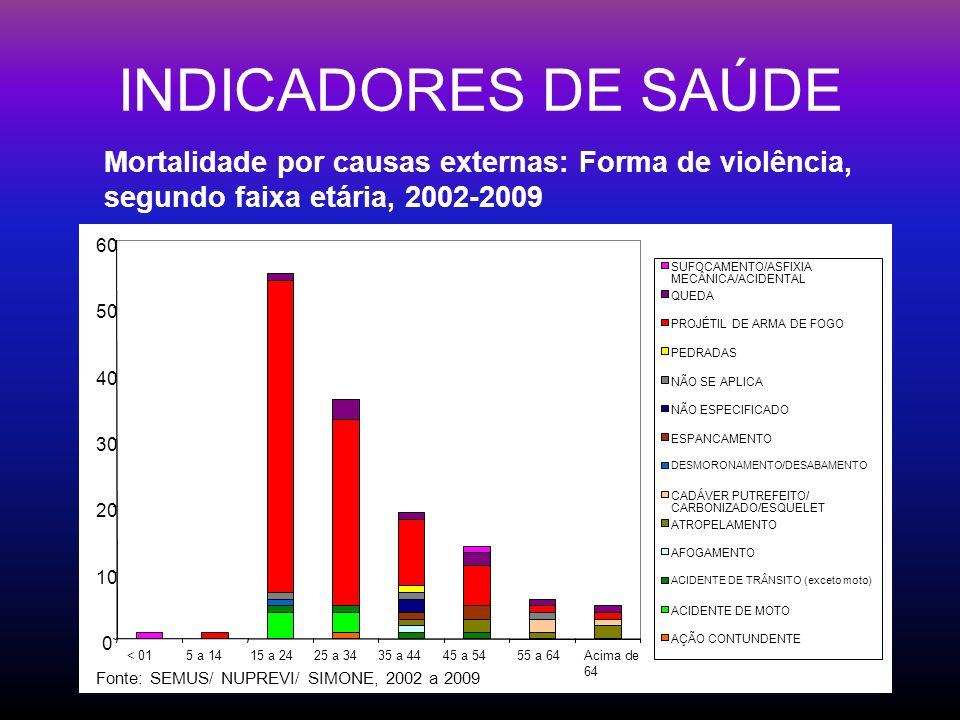 INDICADORES DE SAÚDEMortalidade por causas externas: Forma de violência, segundo faixa etária, 2002-2009.