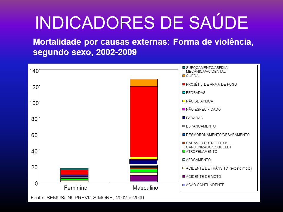 INDICADORES DE SAÚDE Mortalidade por causas externas: Forma de violência, segundo sexo, 2002-2009. 20.