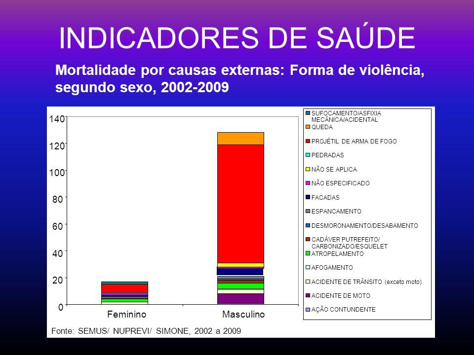 INDICADORES DE SAÚDEMortalidade por causas externas: Forma de violência, segundo sexo, 2002-2009. 20.