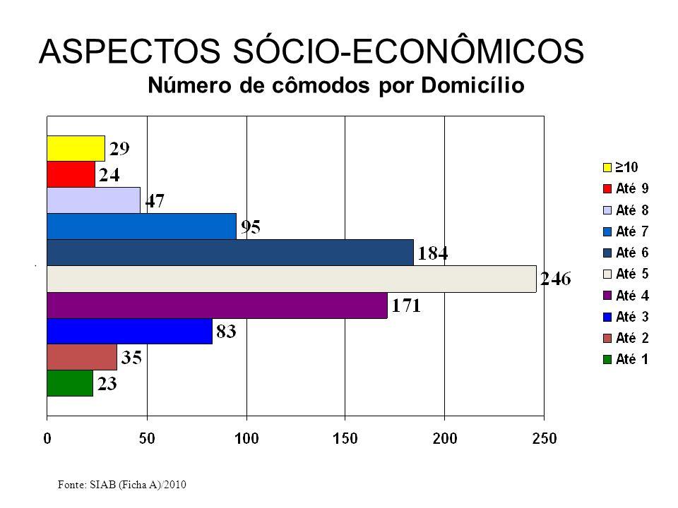 Número de cômodos por Domicílio