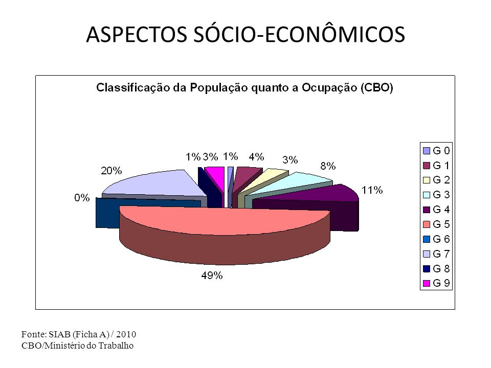 ASPECTOS SÓCIO-ECONÔMICOS