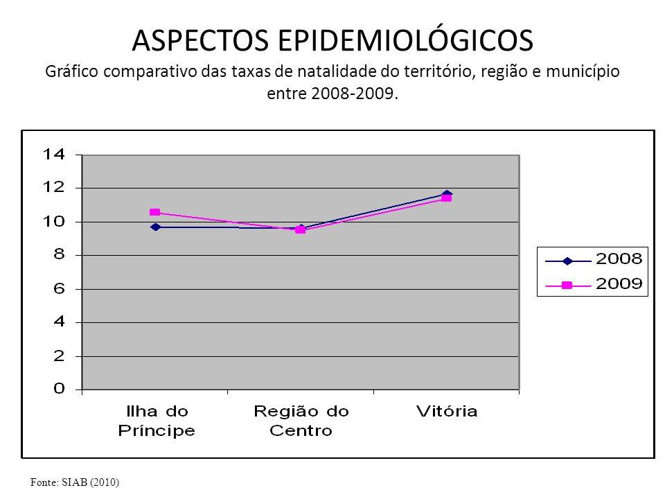 ASPECTOS EPIDEMIOLÓGICOS Gráfico comparativo das taxas de natalidade do território, região e município entre 2008-2009.