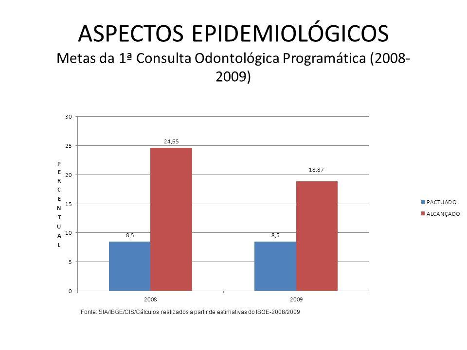 ASPECTOS EPIDEMIOLÓGICOS Metas da 1ª Consulta Odontológica Programática (2008-2009)