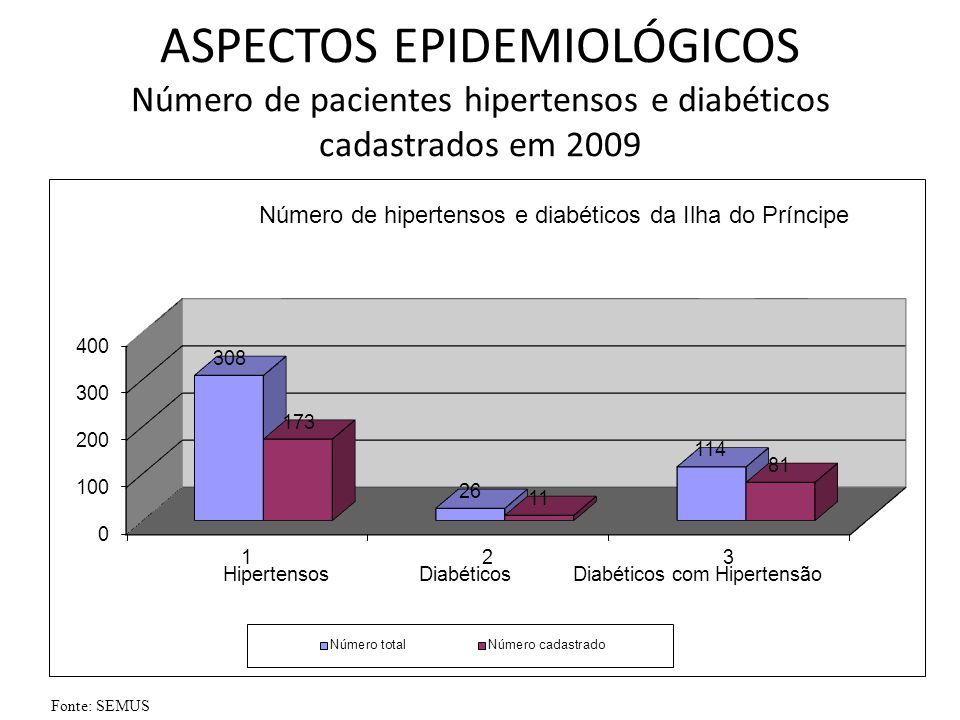 ASPECTOS EPIDEMIOLÓGICOS Número de pacientes hipertensos e diabéticos cadastrados em 2009