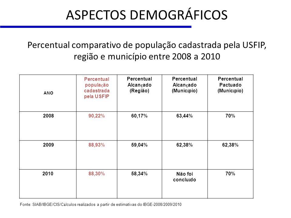 Percentual população cadastrada
