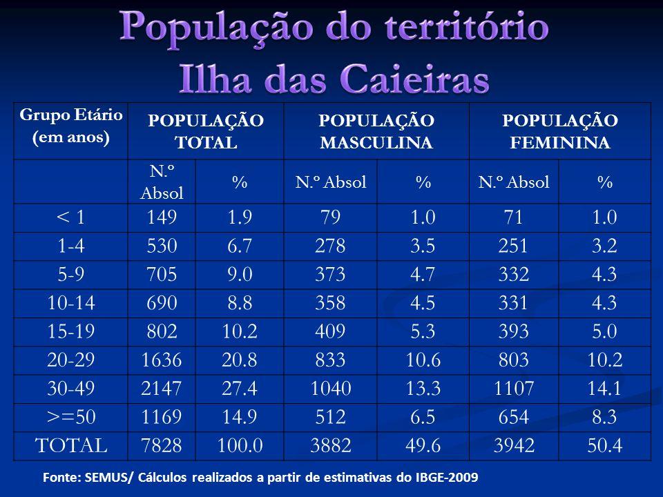 População do território Ilha das Caieiras