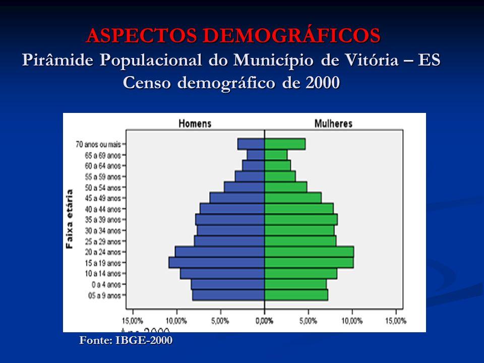 ASPECTOS DEMOGRÁFICOS Pirâmide Populacional do Município de Vitória – ES Censo demográfico de 2000