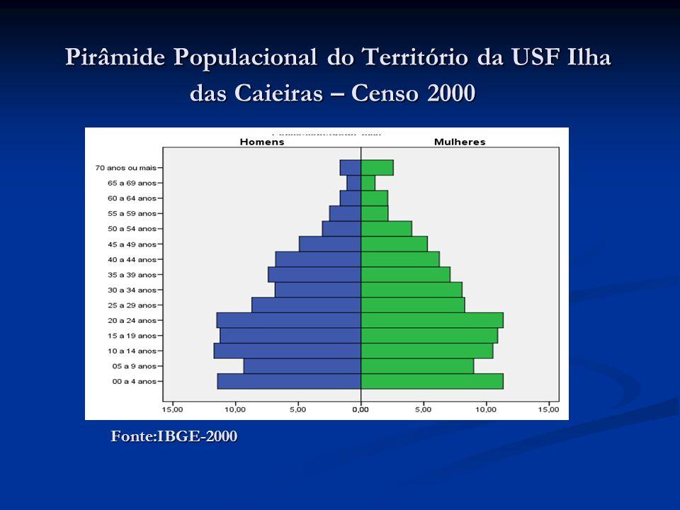 Pirâmide Populacional do Território da USF Ilha das Caieiras – Censo 2000