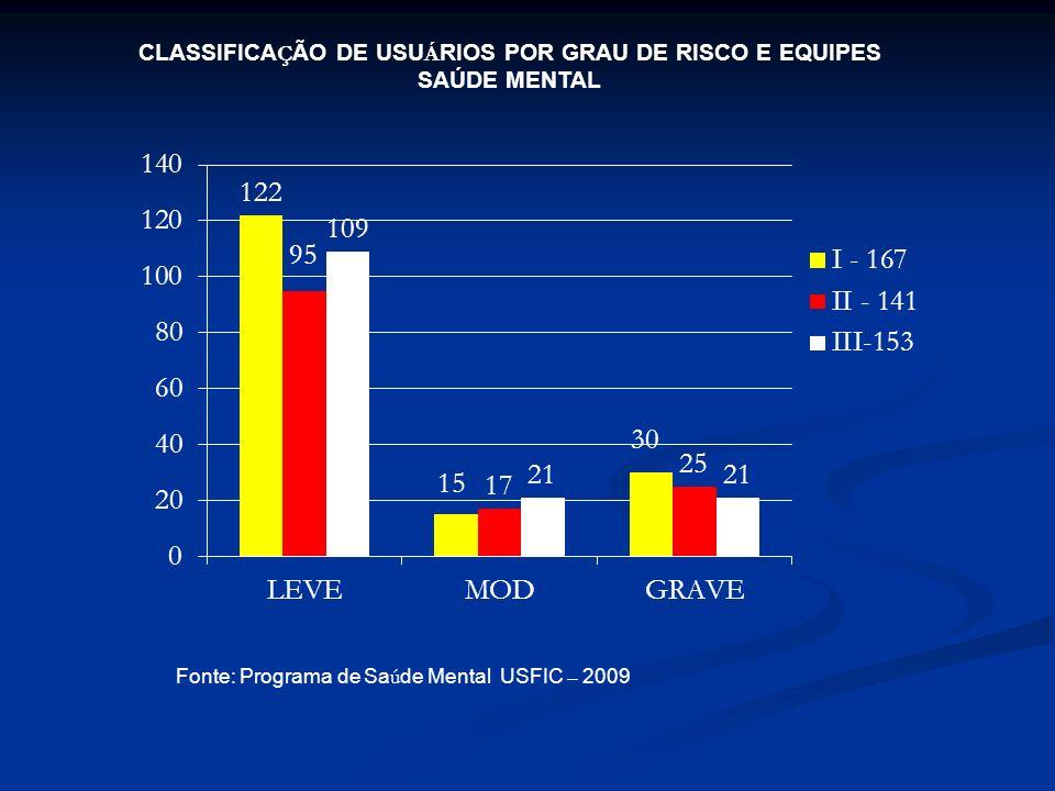 CLASSIFICAÇÃO DE USUÁRIOS POR GRAU DE RISCO E EQUIPES