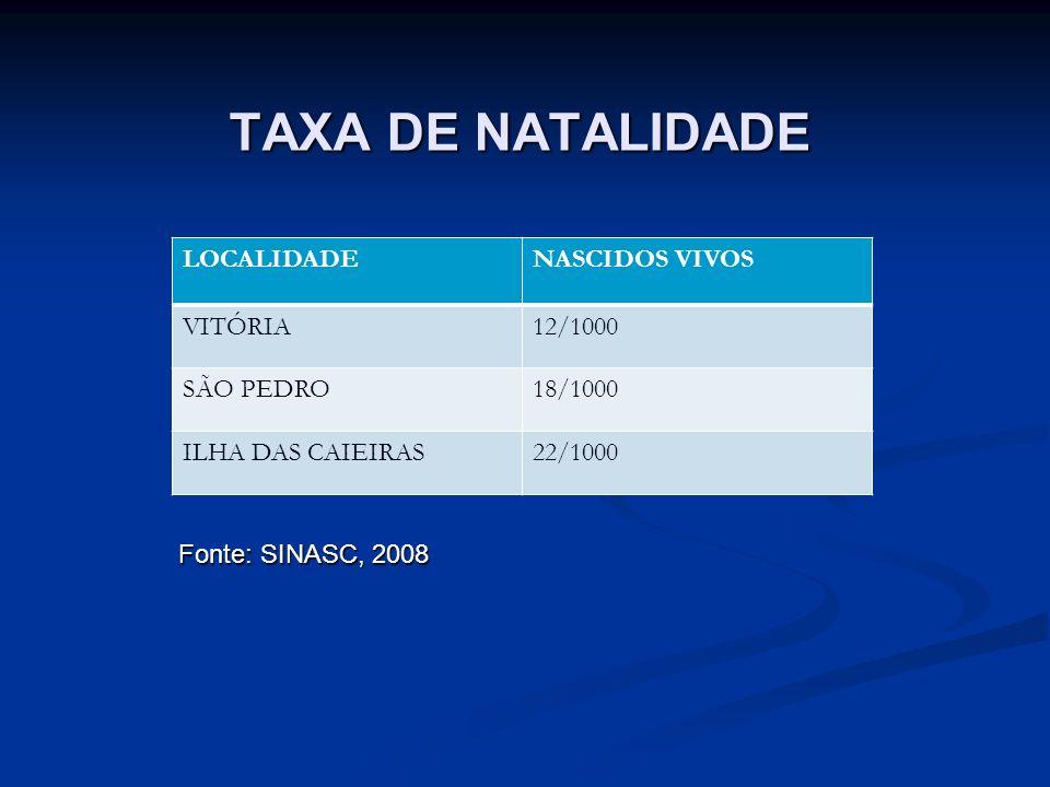 TAXA DE NATALIDADE LOCALIDADE NASCIDOS VIVOS VITÓRIA 12/1000 SÃO PEDRO