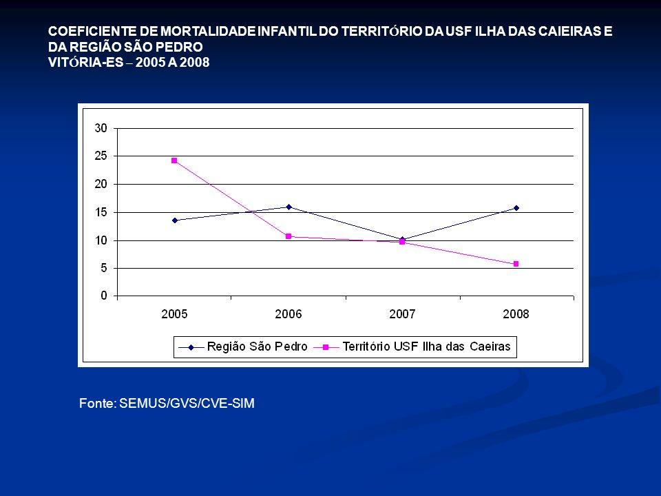COEFICIENTE DE MORTALIDADE INFANTIL DO TERRITÓRIO DA USF ILHA DAS CAIEIRAS E