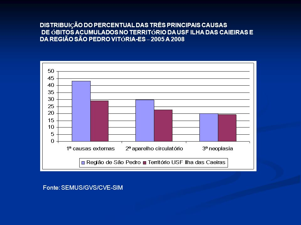 DISTRIBUIÇÃO DO PERCENTUAL DAS TRÊS PRINCIPAIS CAUSAS