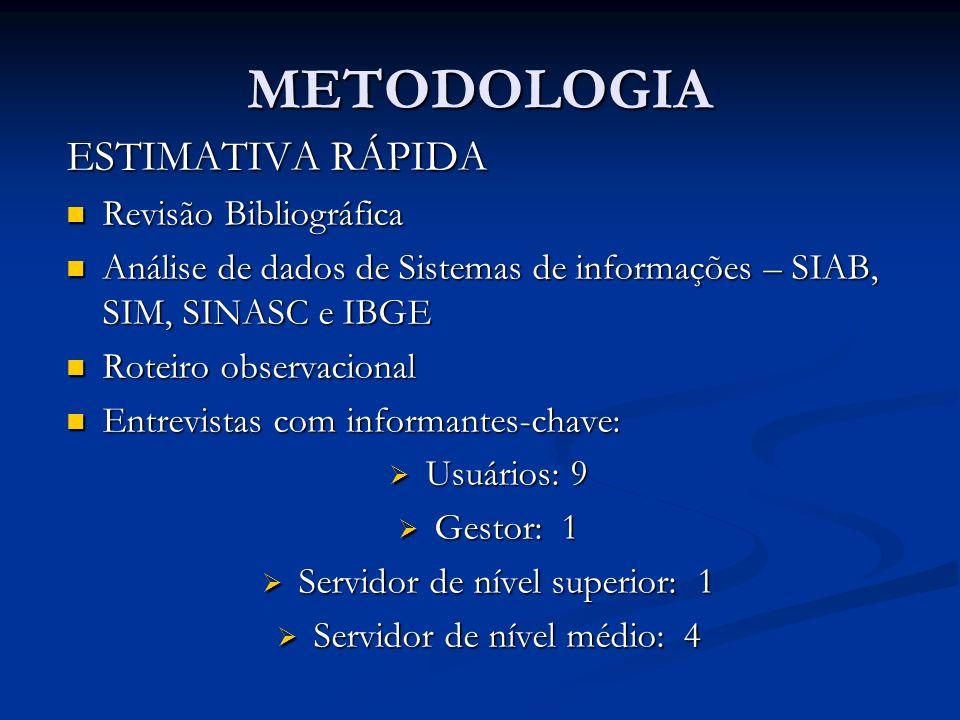 METODOLOGIA ESTIMATIVA RÁPIDA Revisão Bibliográfica
