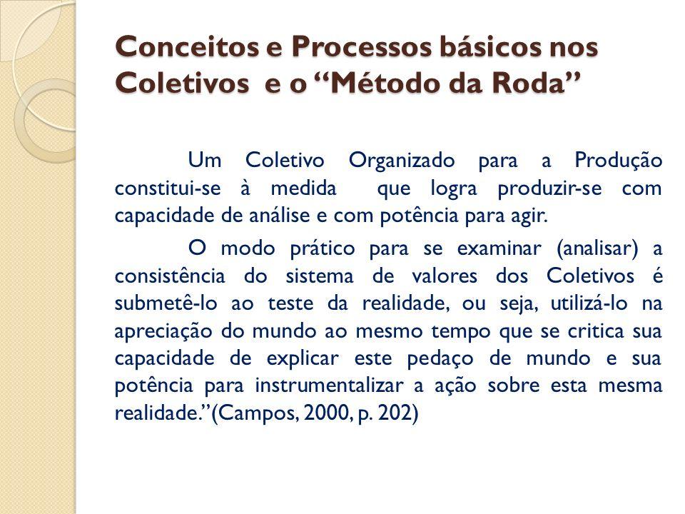 Conceitos e Processos básicos nos Coletivos e o Método da Roda