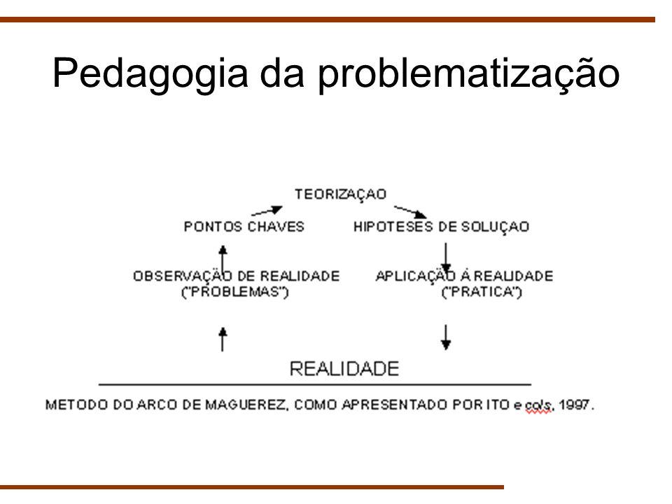 Pedagogia da problematização