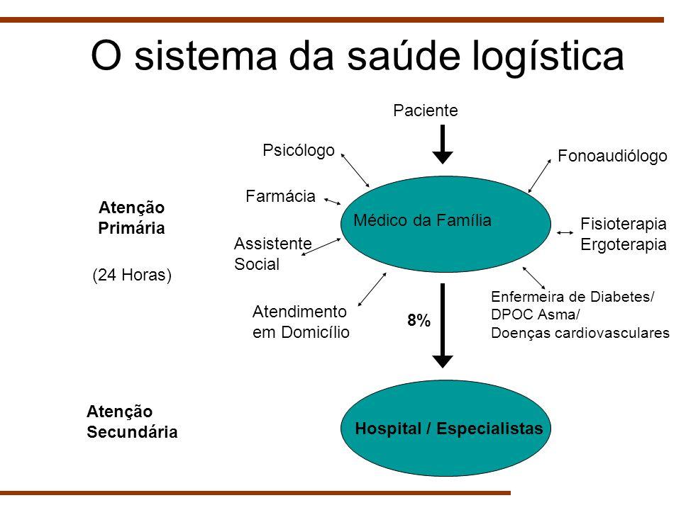 O sistema da saúde logística