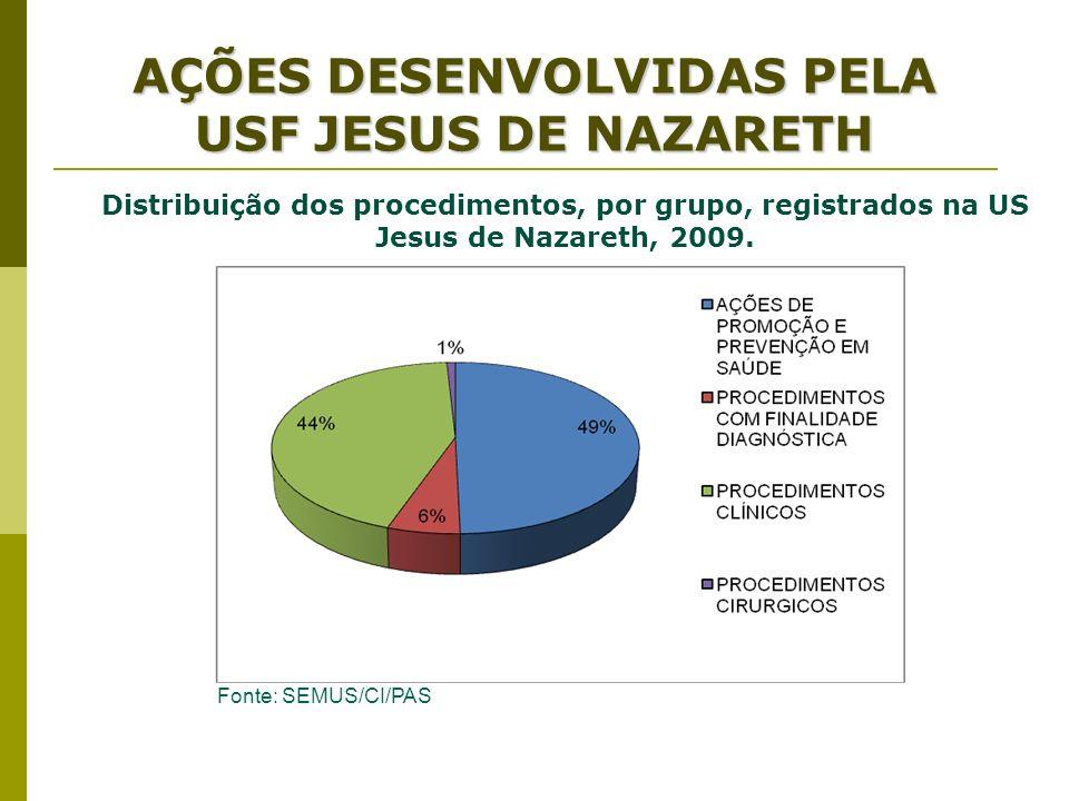 AÇÕES DESENVOLVIDAS PELA USF JESUS DE NAZARETH