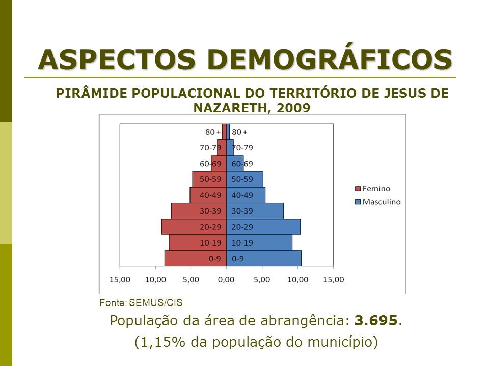 ASPECTOS DEMOGRÁFICOS