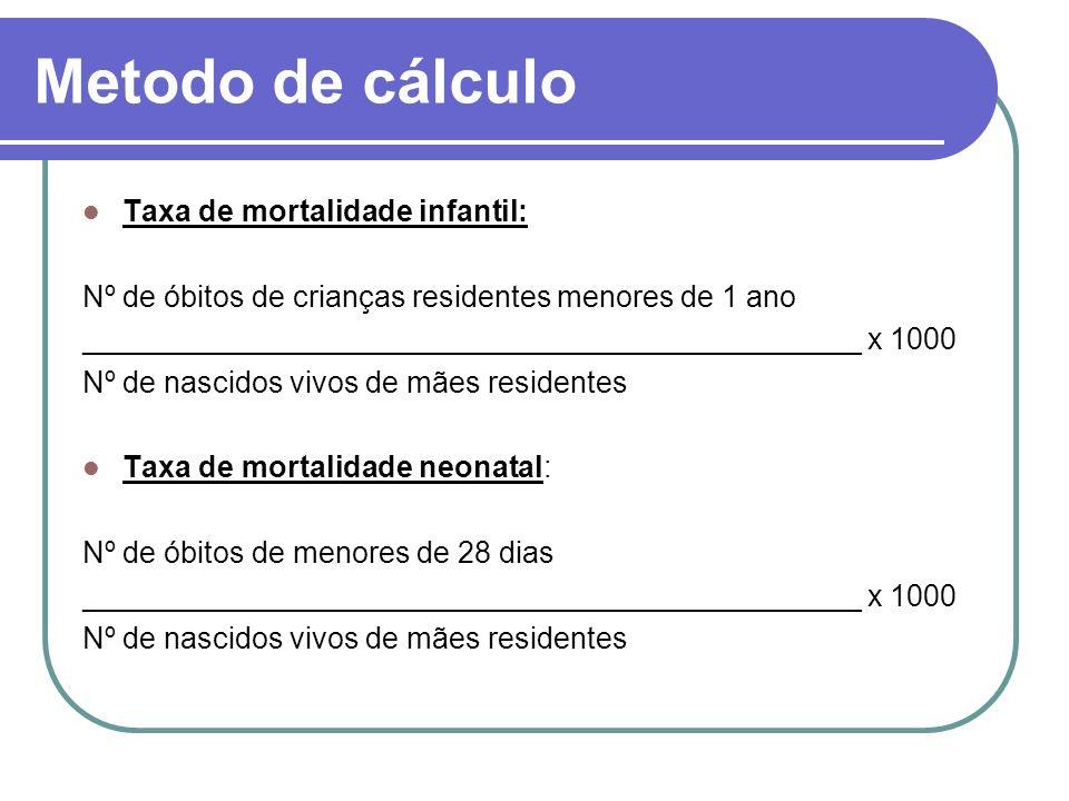 Metodo de cálculo Taxa de mortalidade infantil: