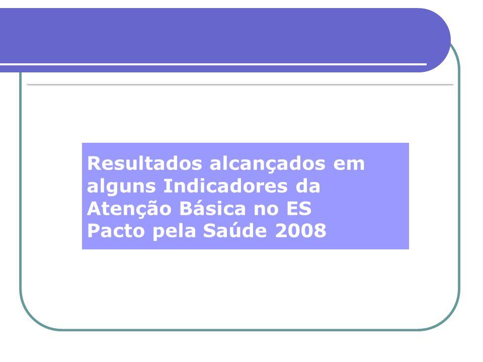 Resultados alcançados em alguns Indicadores da Atenção Básica no ES Pacto pela Saúde 2008