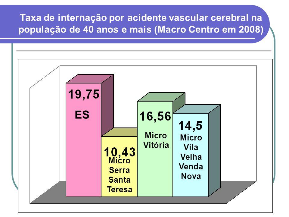 Micro Vila Velha Venda Nova Micro Serra Santa Teresa
