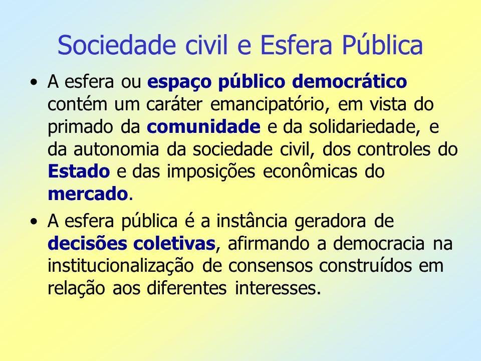 Sociedade civil e Esfera Pública