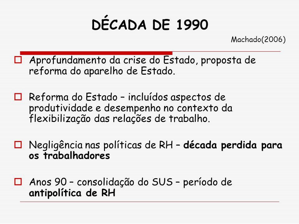 DÉCADA DE 1990 Machado(2006) Aprofundamento da crise do Estado, proposta de reforma do aparelho de Estado.